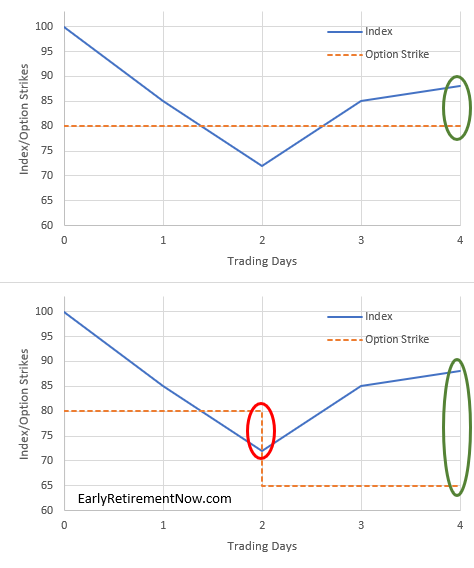 Passive income through option writing: Part 3 – Early